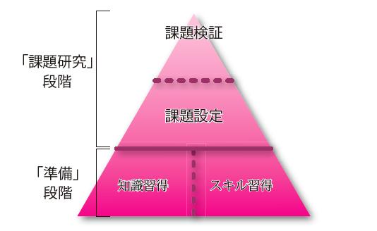 探究(課題研究)へと至る3つのステップ―シリーズ【アクティブ・ラーニングから探究的な学習へ】8